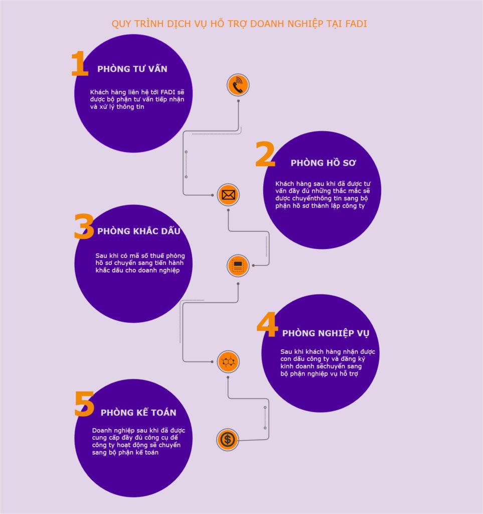Sơ đồ quy trình hỗ trợ doanh nghiệp tại FADI
